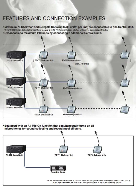 Hệ thống ba bộ điều khiển trung tâm TOA TS-770