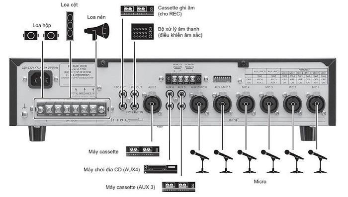 Mặt sau amply mixer A2060