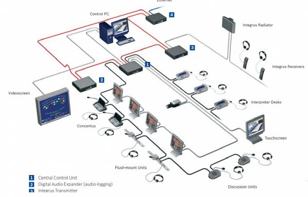 Hệ thống âm thanh hội nghị Bosch DCN