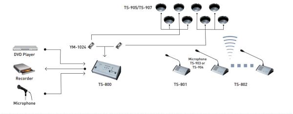 Sơ đồ lắp đặt hệ thống âm thanh hội nghị không dây